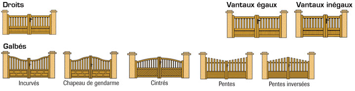 formes des portails